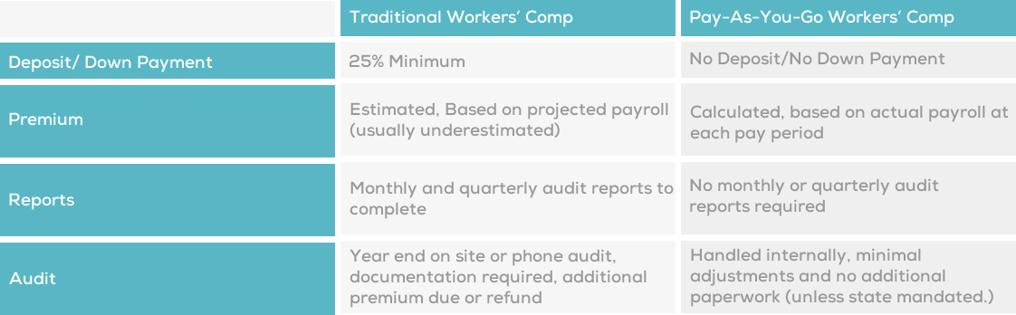 Workers'Comp Comparison Chart